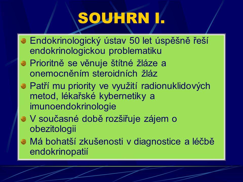 SOUHRN I. Endokrinologický ústav 50 let úspěšně řeší endokrinologickou problematiku Prioritně se věnuje štítné žláze a onemocněním steroidních žláz Pa