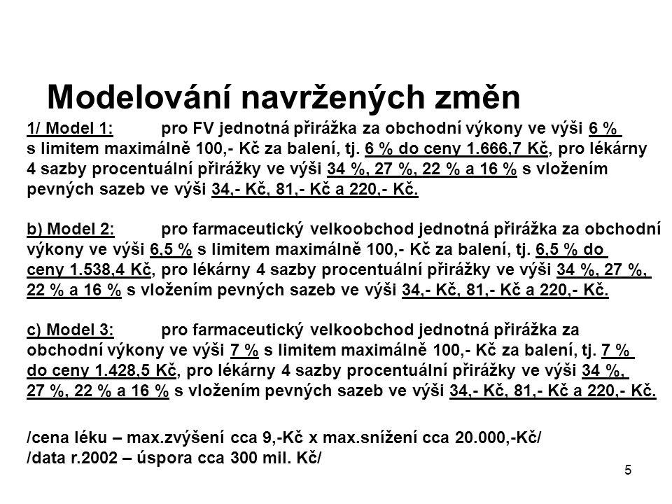 6 Lékárny v ČR /ÚZIS 2004/ 1/ Výkony na 1 lékárnu /bez ústavních/ 2002 – 2004 /hodnoceno 2.076 lék.a OOVL/ rok ……………………………….2002……...2003………2004……..index 2004/2003 % tržby léky + ZP v tis.Kč……...18.872……19.453……19.393………….99,69 --------------------------------------------------------------------------------------------------------------- 2/ Tržby / mil.Kč / Podíl lékáren / % / 2003 /hodn.1873/ x 2004 /hodn.2063/ /bez ústavních lékáren/ 0 – 5 9 9,5 5 – 10 …………………………………………...