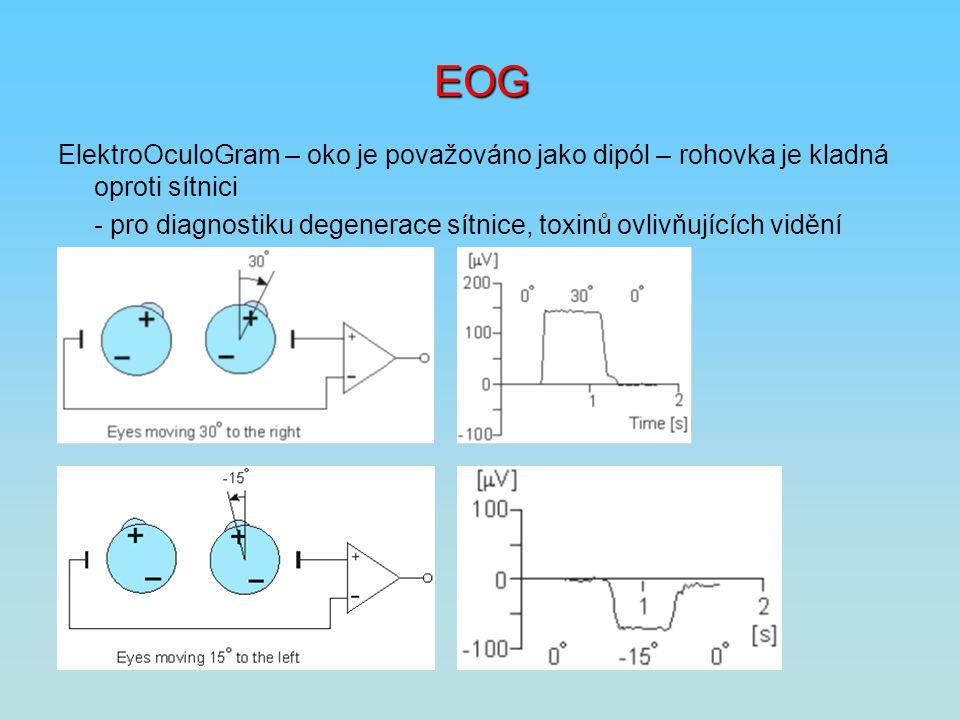 EOG ElektroOculoGram – oko je považováno jako dipól – rohovka je kladná oproti sítnici - pro diagnostiku degenerace sítnice, toxinů ovlivňujících vidě