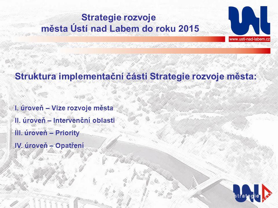 Struktura implementační části Strategie rozvoje města: I. úroveň – Vize rozvoje města II. úroveň – Intervenční oblasti III. úroveň – Priority IV. úrov