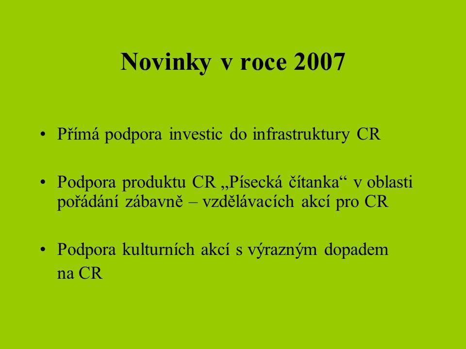 Zvýhodněné podmínky v roce 2007 – 1.výzva •Zvýšení celkové alokované částky na 2,2 mil.