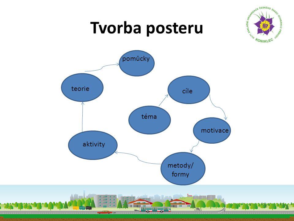 Tvorba posteru téma cíle aktivity teorie metody/ formy motivace pomůcky