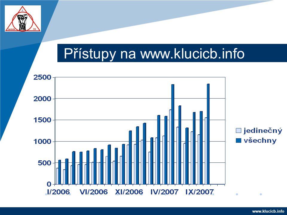 Company LOGO www.company.com Přístupy na www.klucicb.info www.klucicb.info