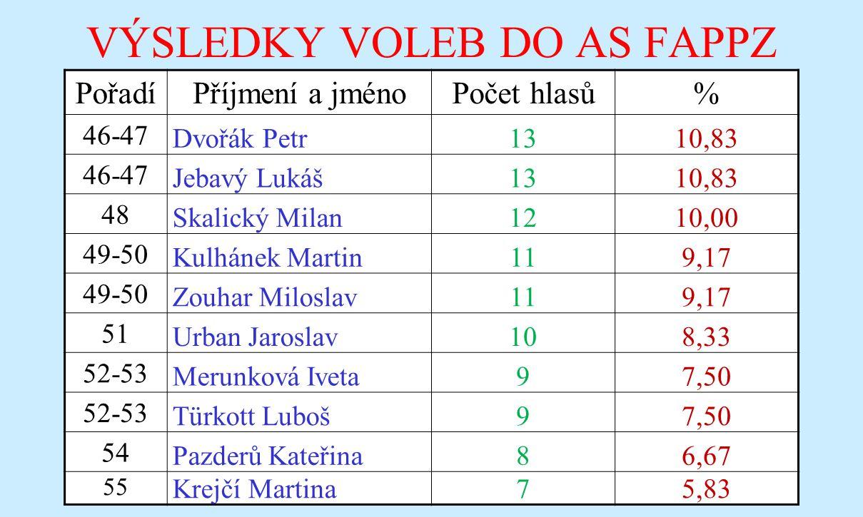 VÝSLEDKY VOLEB DO AS FAPPZ Pořadí Příjmení a jménoPočet hlasů% 46-47 Dvořák Petr1310,83 46-47 Jebavý Lukáš1310,83 48 Skalický Milan1210,00 49-50 Kulhá