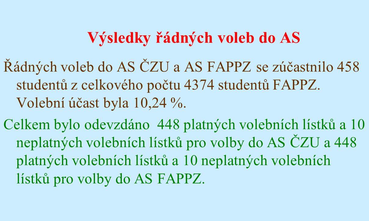 Výsledky řádných voleb do AS Řádných voleb do AS ČZU a AS FAPPZ se zúčastnilo 458 studentů z celkového počtu 4374 studentů FAPPZ. Volební účast byla 1