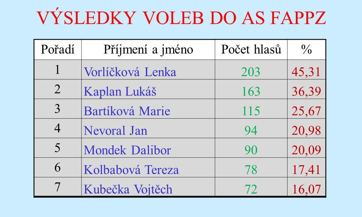 VÝSLEDKY VOLEB DO AS FAPPZ PořadíPříjmení a jménoPočet hlasů% 1 Vorlíčková Lenka20345,31 2 Kaplan Lukáš16336,39 3 Bartíková Marie11525,67 4 Nevoral Ja