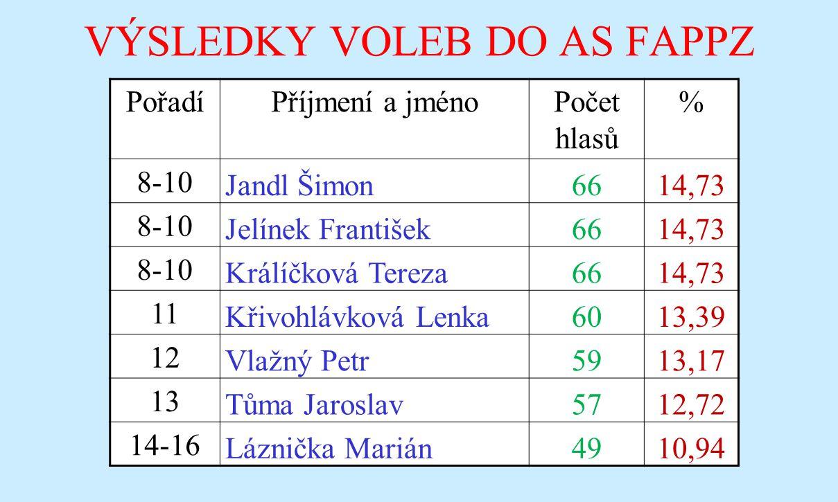 VÝSLEDKY VOLEB DO AS FAPPZ PořadíPříjmení a jménoPočet hlasů % 8-10 Jandl Šimon6614,73 8-10 Jelínek František6614,73 8-10 Králíčková Tereza6614,73 11