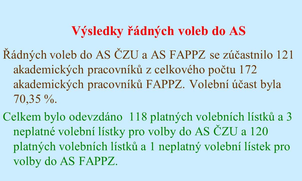 Výsledky řádných voleb do AS Řádných voleb do AS ČZU a AS FAPPZ se zúčastnilo 121 akademických pracovníků z celkového počtu 172 akademických pracovník