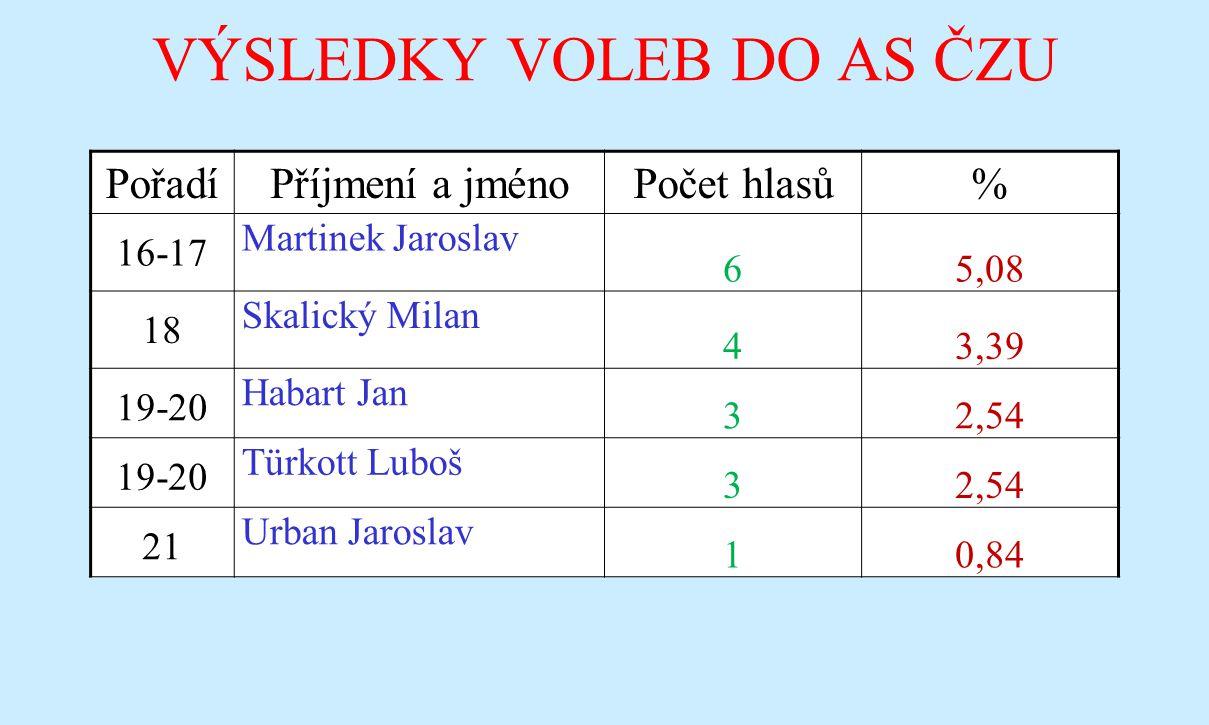 VÝSLEDKY VOLEB DO AS ČZU PořadíPříjmení a jménoPočet hlasů% 16-17 Martinek Jaroslav 65,08 18 Skalický Milan 43,39 19-20 Habart Jan 32,54 19-20 Türkott