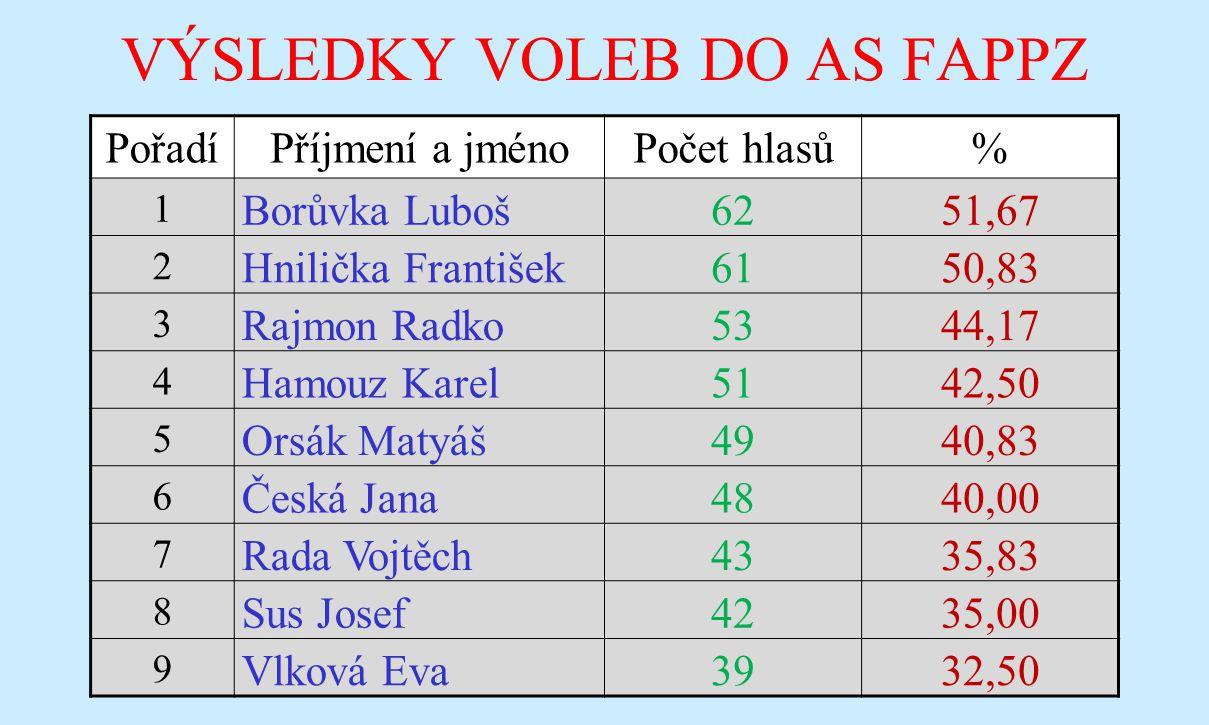 VÝSLEDKY VOLEB DO AS FAPPZ PořadíPříjmení a jménoPočet hlasů% 1 Borůvka Luboš6251,67 2 Hnilička František6150,83 3 Rajmon Radko5344,17 4 Hamouz Karel5