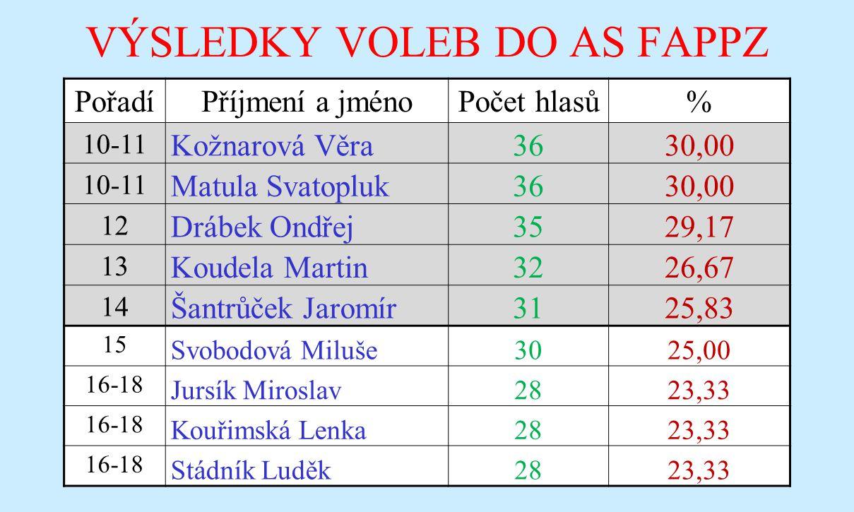 VÝSLEDKY VOLEB DO AS FAPPZ PořadíPříjmení a jménoPočet hlasů% 23 Mercl Filip204,46 24 Šimůnek Jiří194,24