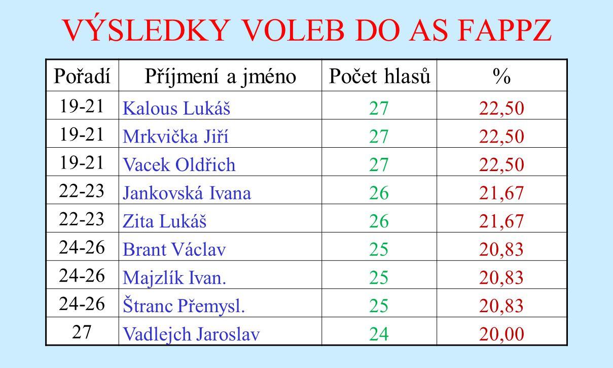 VÝSLEDKY VOLEB DO AS FAPPZ PořadíPříjmení a jménoPočet hlasů% 19-21 Kalous Lukáš2722,50 19-21 Mrkvička Jiří2722,50 19-21 Vacek Oldřich2722,50 22-23 Ja