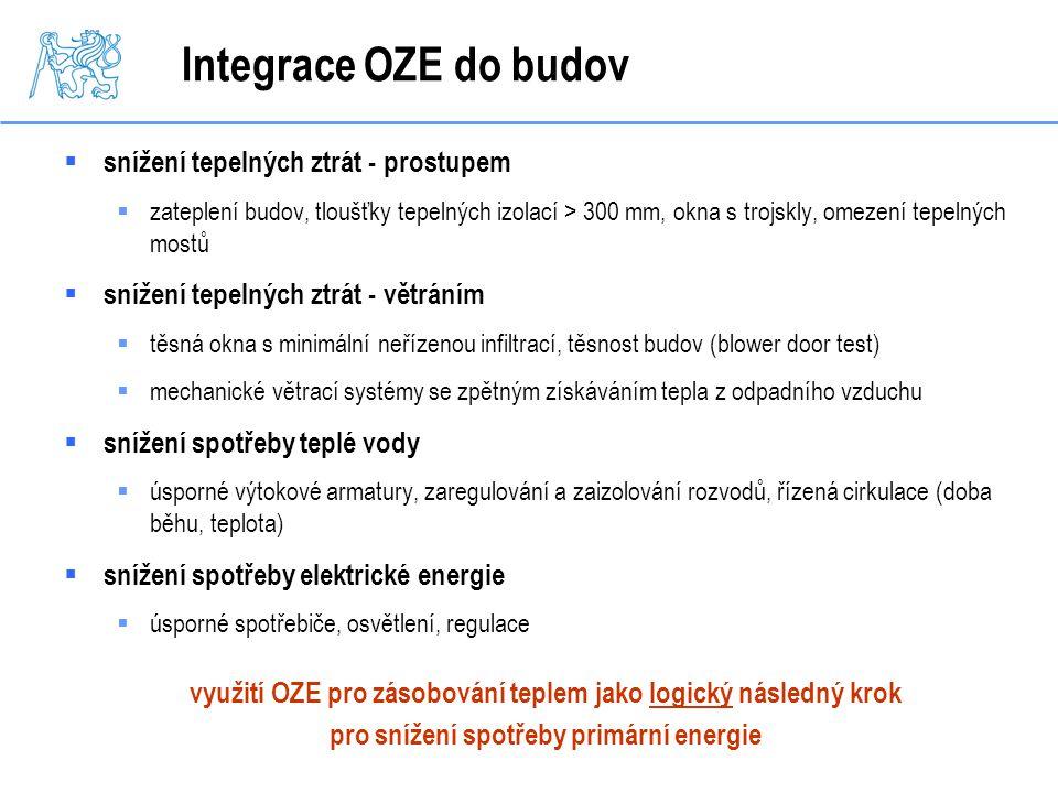 Integrace OZE do budov  snížení tepelných ztrát - prostupem  zateplení budov, tloušťky tepelných izolací > 300 mm, okna s trojskly, omezení tepelnýc