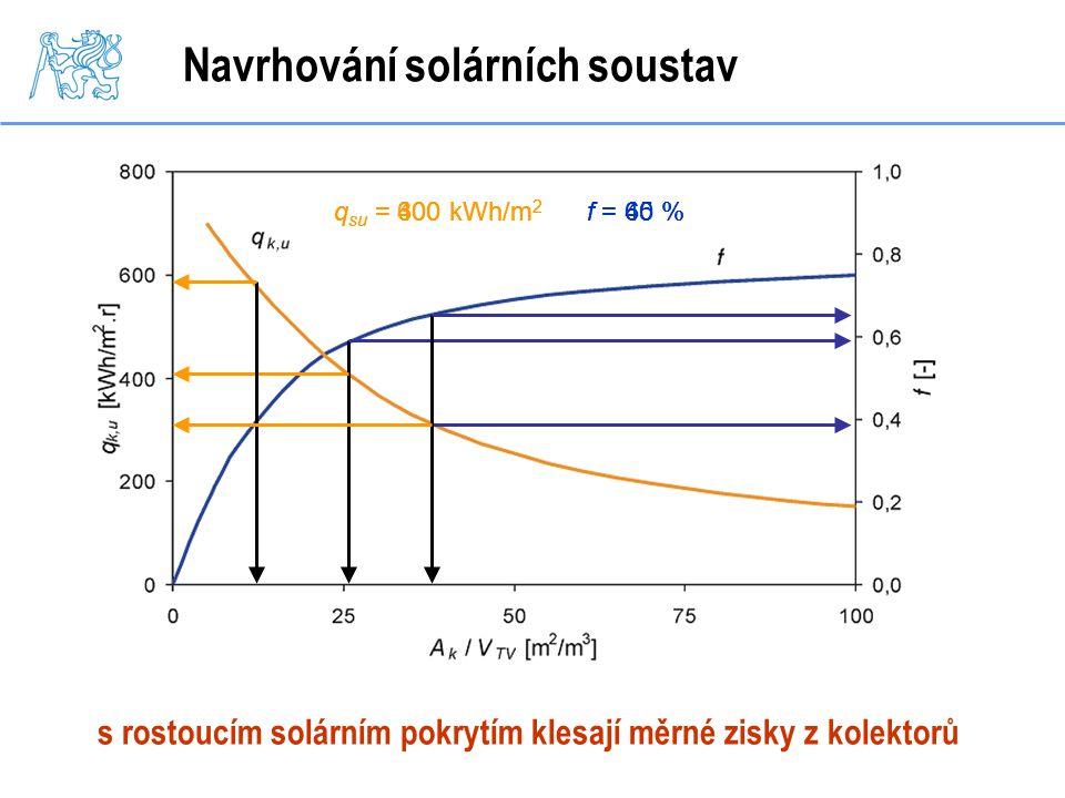 Navrhování solárních soustav s rostoucím solárním pokrytím klesají měrné zisky z kolektorů q su = 400 kWh/m 2 f = 60 %q su = 600 kWh/m 2 f = 40 %q su