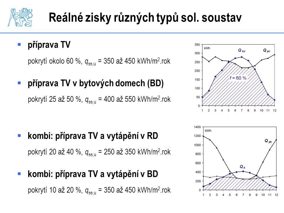 Reálné zisky různých typů sol. soustav  příprava TV pokrytí okolo 60 %, q ss,u = 350 až 450 kWh/m 2.rok  příprava TV v bytových domech (BD) pokrytí