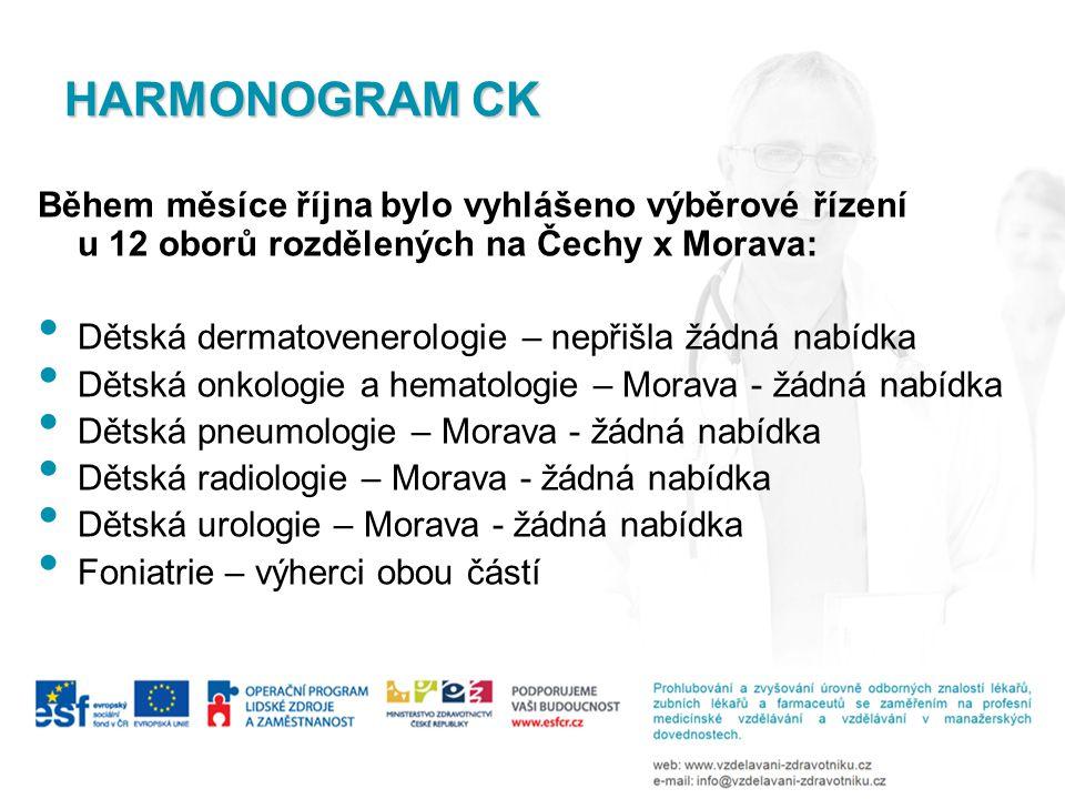 HARMONOGRAM CK Během měsíce října bylo vyhlášeno výběrové řízení u 12 oborů rozdělených na Čechy x Morava: • Dětská dermatovenerologie – nepřišla žádná nabídka • Dětská onkologie a hematologie – Morava - žádná nabídka • Dětská pneumologie – Morava - žádná nabídka • Dětská radiologie – Morava - žádná nabídka • Dětská urologie – Morava - žádná nabídka • Foniatrie – výherci obou částí