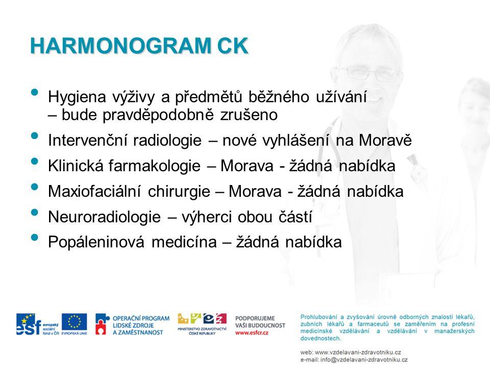 HARMONOGRAM CK • Hygiena výživy a předmětů běžného užívání – bude pravděpodobně zrušeno • Intervenční radiologie – nové vyhlášení na Moravě • Klinická farmakologie – Morava - žádná nabídka • Maxiofaciální chirurgie – Morava - žádná nabídka • Neuroradiologie – výherci obou částí • Popáleninová medicína – žádná nabídka