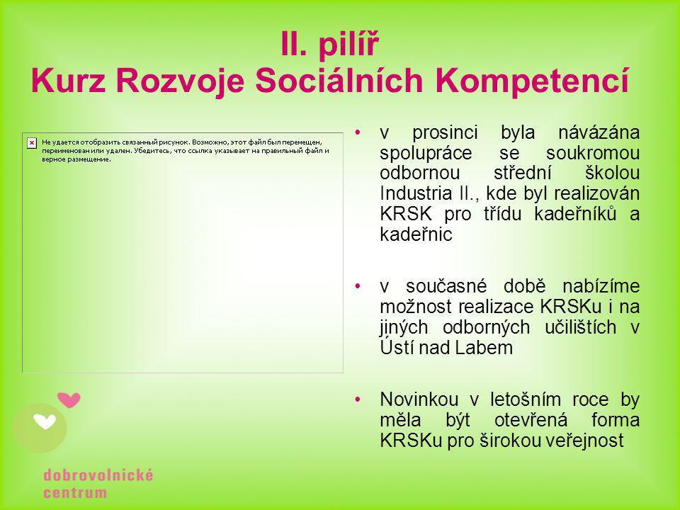 II. pilíř Kurz Rozvoje Sociálních Kompetencí •v prosinci byla návázána spolupráce se soukromou odbornou střední školou Industria II., kde byl realizov