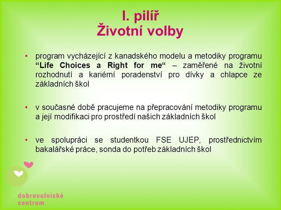 """I. pilíř Životní volby •program vycházející z kanadského modelu a metodiky programu """"Life Choices a Right for me"""" – zaměřené na životní rozhodnutí a k"""