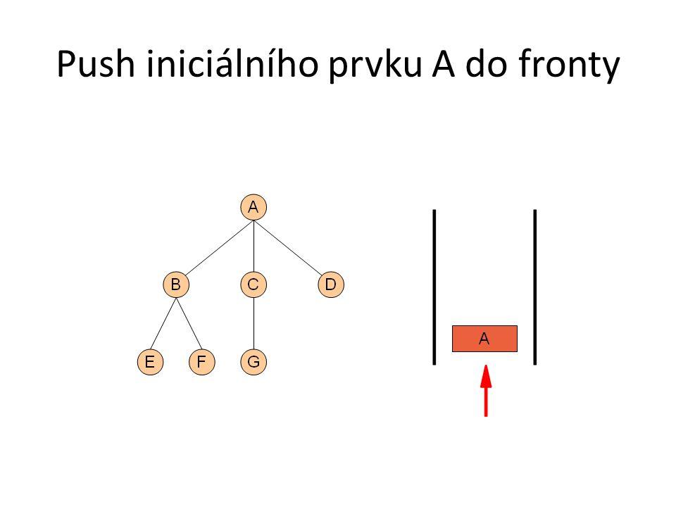Push iniciálního prvku A do fronty