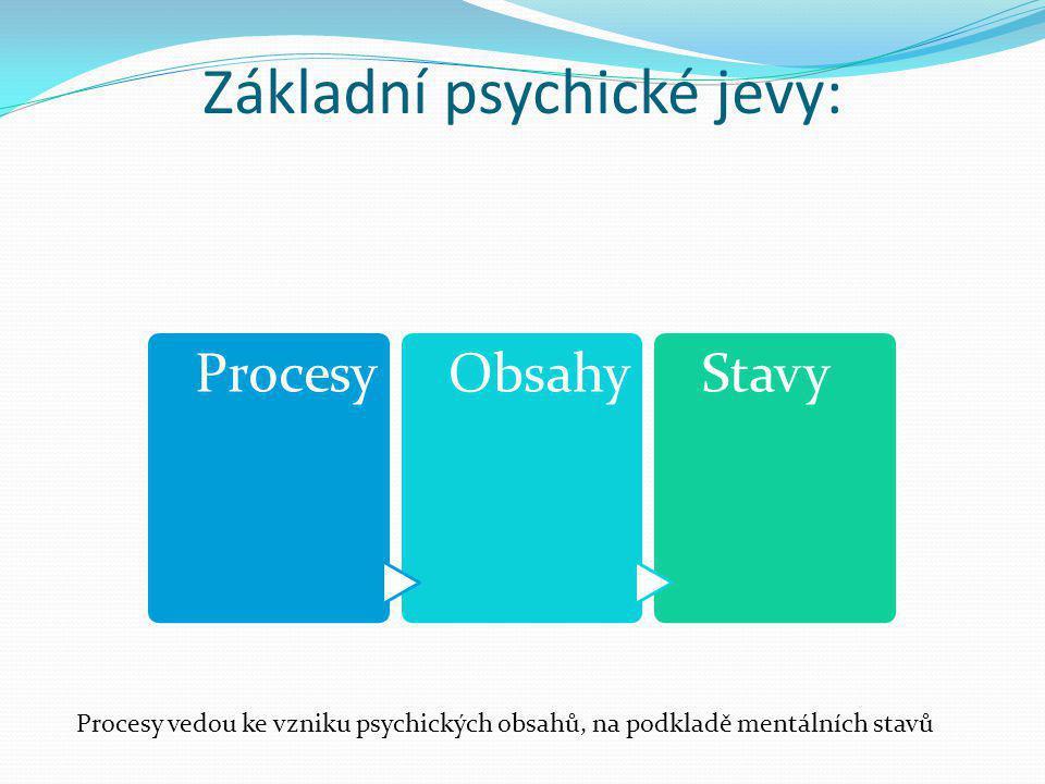 Základní psychické jevy: ProcesyObsahyStavy Procesy vedou ke vzniku psychických obsahů, na podkladě mentálních stavů