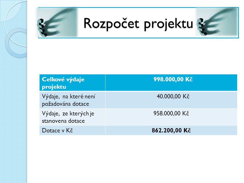 Rozpočet projektu Celkové výdaje projektu 998.000,00 Kč Výdaje, na které není požadována dotace 40.000,00 Kč Výdaje, ze kterých je stanovena dotace 958.000,00 Kč Dotace v Kč 862.200,00 Kč