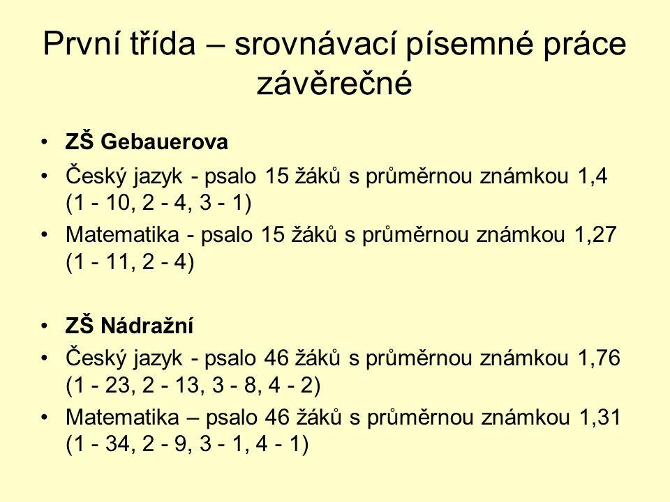 První třída – srovnávací písemné práce závěrečné •ZŠ Gebauerova •Český jazyk - psalo 15 žáků s průměrnou známkou 1,4 (1 - 10, 2 - 4, 3 - 1) •Matematika - psalo 15 žáků s průměrnou známkou 1,27 (1 - 11, 2 - 4) •ZŠ Nádražní •Český jazyk - psalo 46 žáků s průměrnou známkou 1,76 (1 - 23, 2 - 13, 3 - 8, 4 - 2) •Matematika – psalo 46 žáků s průměrnou známkou 1,31 (1 - 34, 2 - 9, 3 - 1, 4 - 1)