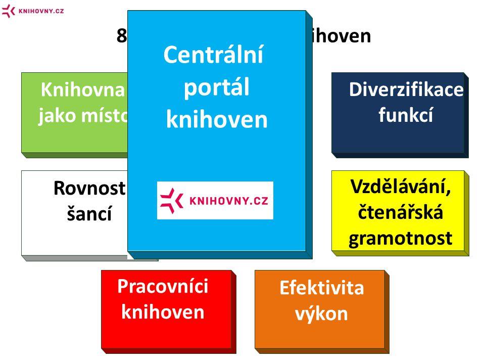 8 směrů pro rozvoj knihoven Digitalizace Diverzifikace funkcí Knihovna jako místo Rovnost šancí Vzdělávání, čtenářská gramotnost Pracovníci knihoven Klasická knihovna Efektivita výkon Centrální portál knihoven