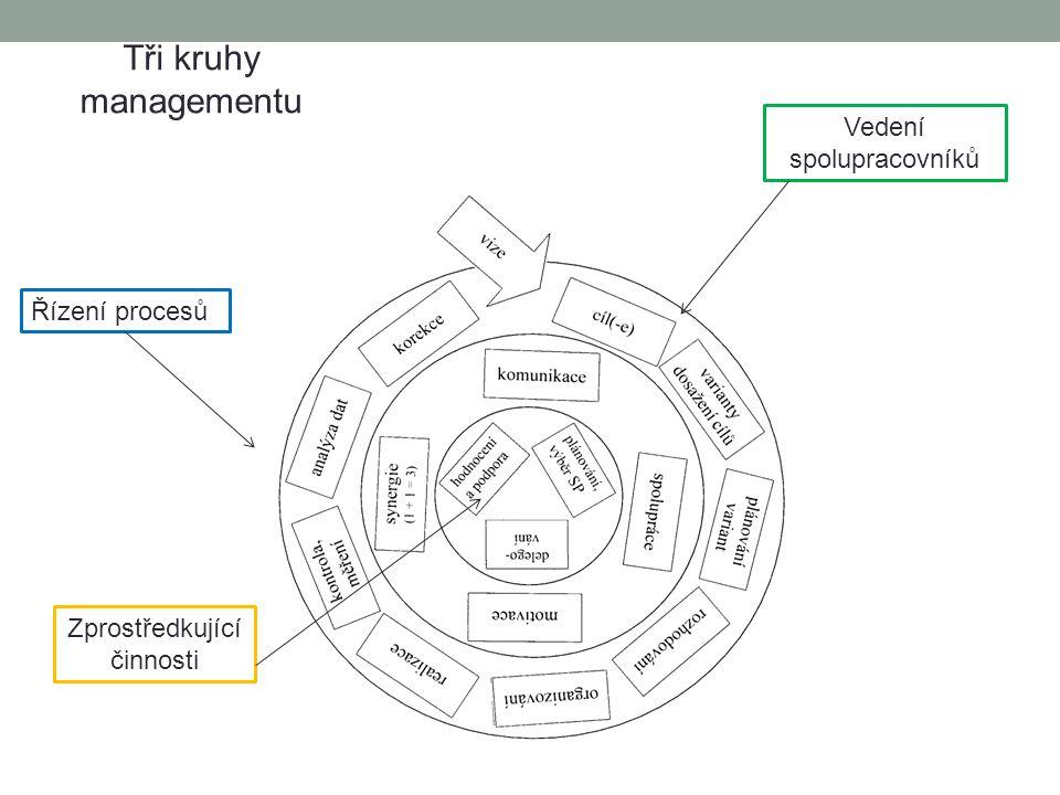 Řízení procesů Vedení spolupracovníků Zprostředkující činnosti Tři kruhy managementu