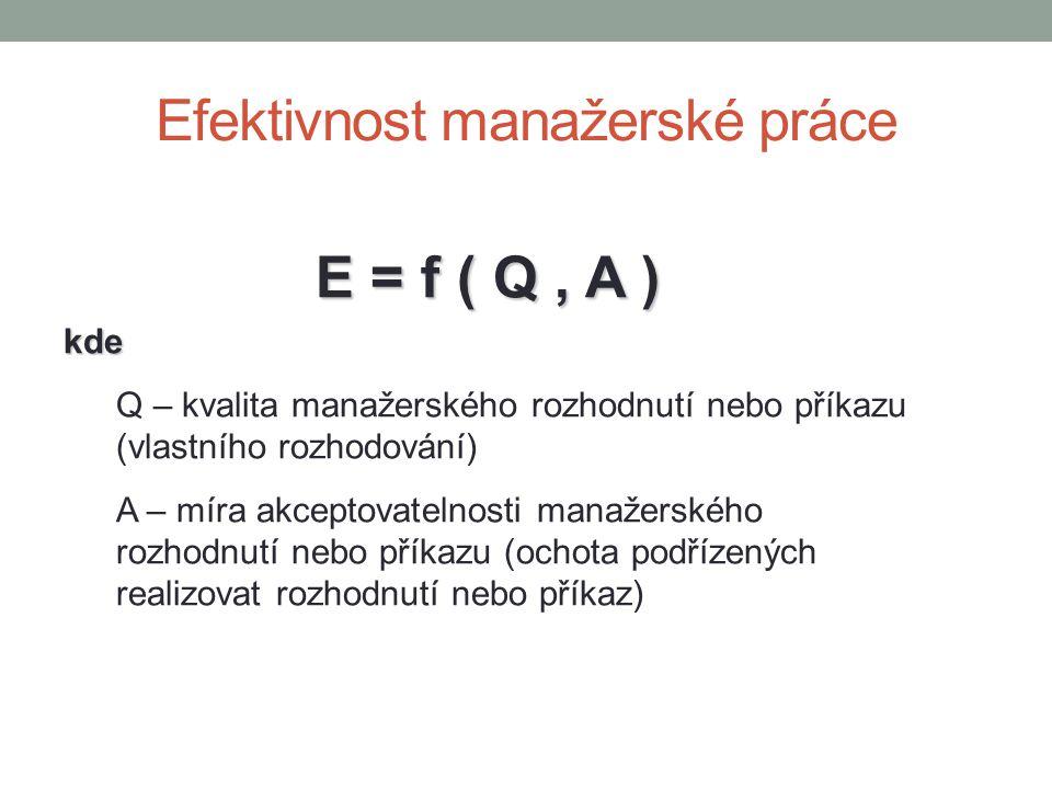Efektivnost manažerské práce E = f ( Q, A ) kde Q – kvalita manažerského rozhodnutí nebo příkazu (vlastního rozhodování) A – míra akceptovatelnosti ma