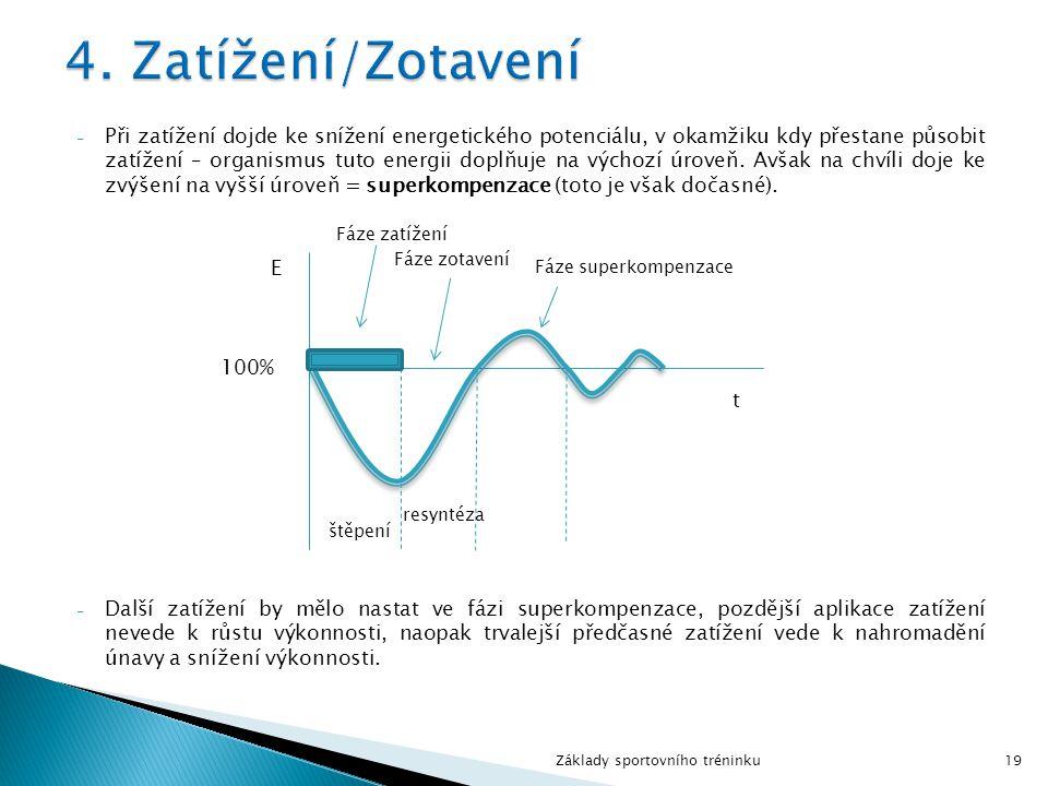 - Při zatížení dojde ke snížení energetického potenciálu, v okamžiku kdy přestane působit zatížení – organismus tuto energii doplňuje na výchozí úrove