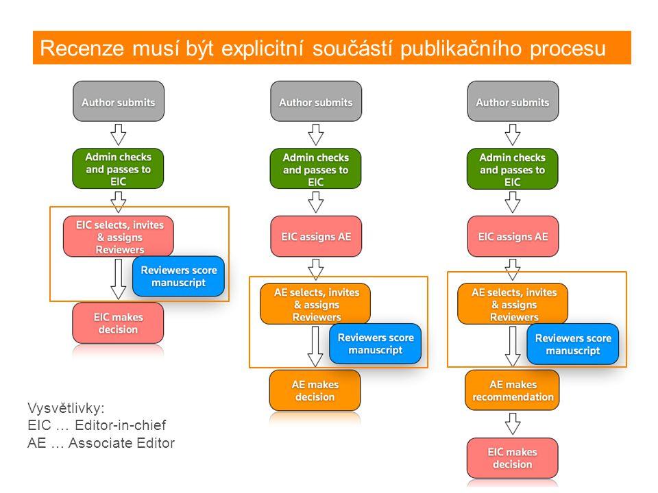 Recenze musí být explicitní součástí publikačního procesu Vysvětlivky: EIC … Editor-in-chief AE … Associate Editor