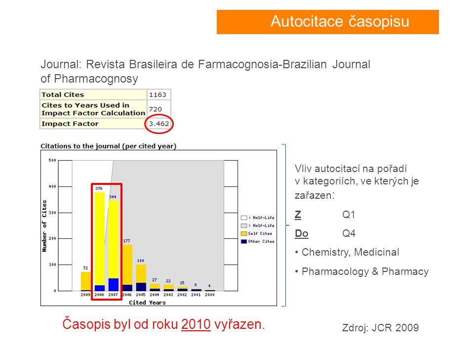 Zdroj: JCR 2009 Časopis byl od roku 2010 vyřazen. Vliv autocitací na pořadí v kategoriích, ve kterých je zařazen : Z Q1 Do Q4 • Chemistry, Medicinal •