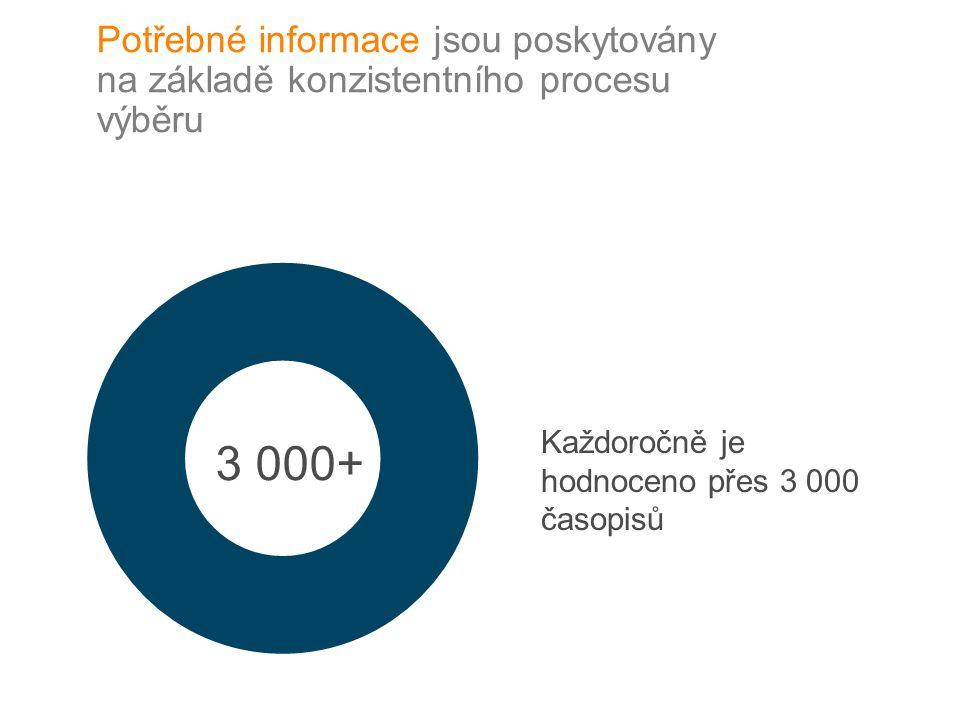 3 000+ Potřebné informace jsou poskytovány na základě konzistentního procesu výběru Každoročně je hodnoceno přes 3 000 časopisů