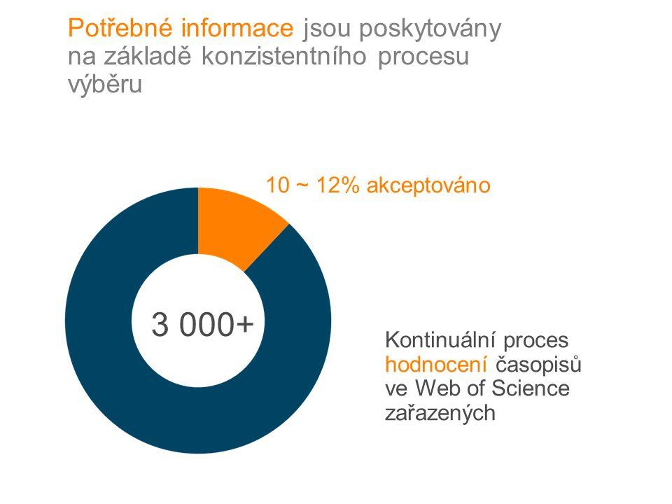 3 000+ 10 ~ 12% akceptováno Kontinuální proces hodnocení časopisů ve Web of Science zařazených Potřebné informace jsou poskytovány na základě konzistentního procesu výběru
