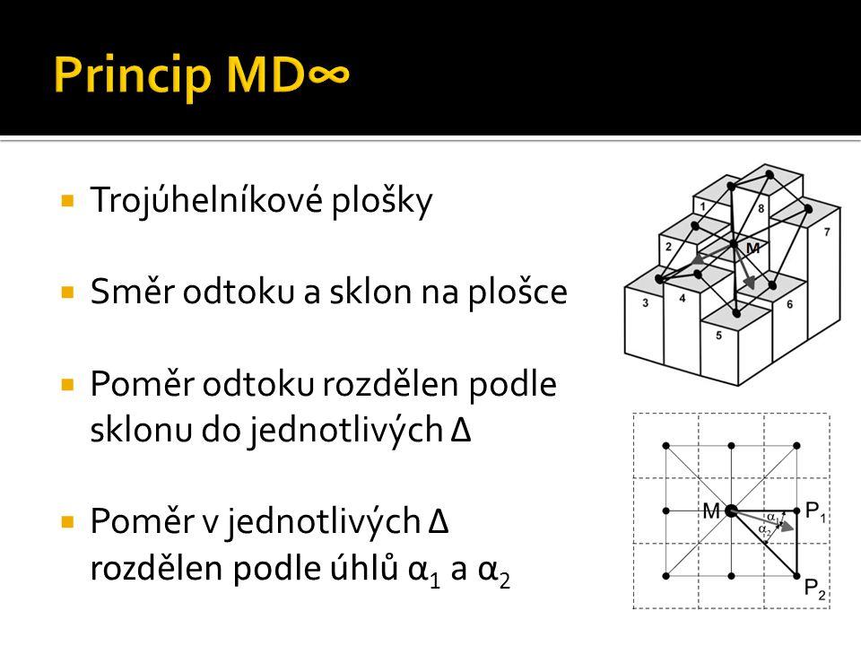  Trojúhelníkové plošky  Směr odtoku a sklon na plošce  Poměr odtoku rozdělen podle sklonu do jednotlivých Δ  Poměr v jednotlivých Δ rozdělen podle úhlů α 1 a α 2
