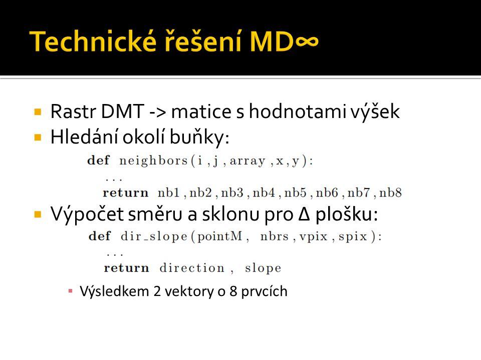  Rastr DMT -> matice s hodnotami výšek  Hledání okolí buňky:  Výpočet směru a sklonu pro Δ plošku: ▪ Výsledkem 2 vektory o 8 prvcích