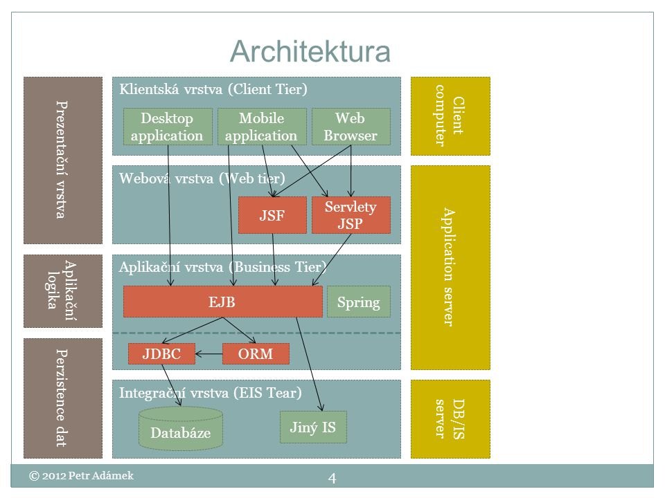 Prezentační vrstva Desktopové aplikace  Swing  AWT  SWT  Java Web Start Mobilní aplikace  Java ME  Android/iOS/BlackBerry OS Webové aplikace  Servlety, JSP, JSTL  MVC frameworky  Request based (Struts, Stripes, Spring MVC)  Component based (JSF, Tapestery)  Portlety  Aplety 5 © 2012 Petr Adámek