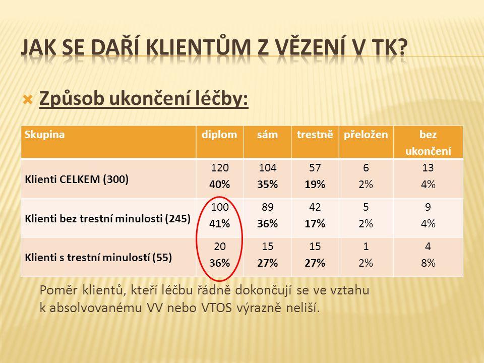  Způsob ukončení léčby: Poměr klientů, kteří léčbu řádně dokončují se ve vztahu k absolvovanému VV nebo VTOS výrazně neliší. Skupinadiplomsámtrestněp