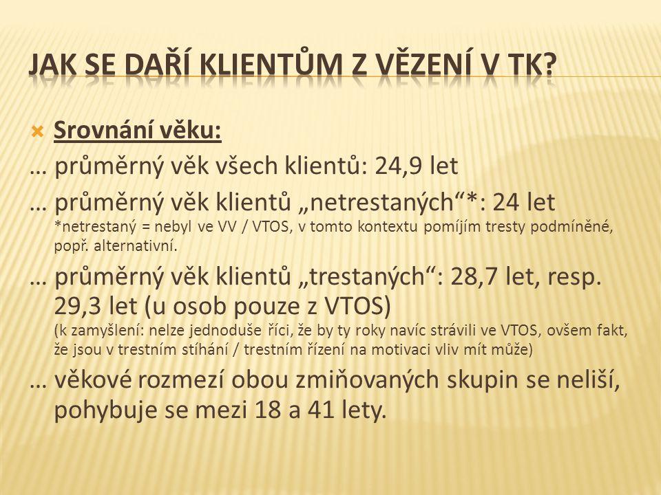 """ Srovnání věku: … průměrný věk všech klientů: 24,9 let … průměrný věk klientů """"netrestaných""""*: 24 let *netrestaný = nebyl ve VV / VTOS, v tomto konte"""