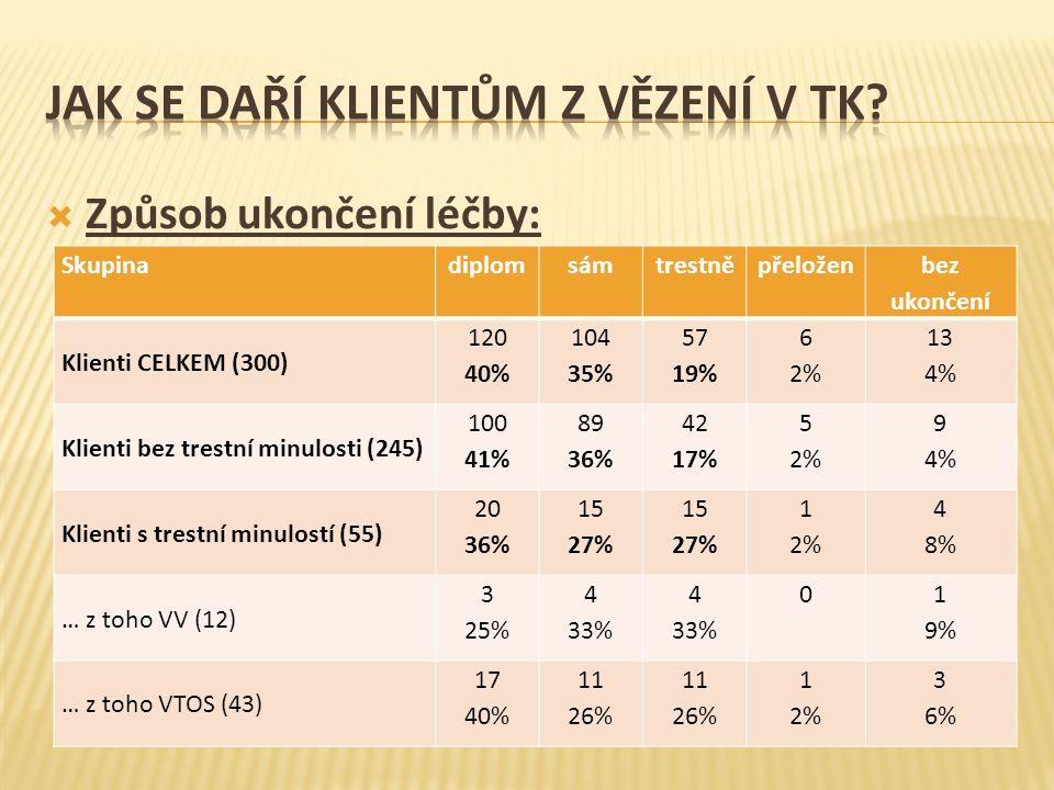  Způsob ukončení léčby: Skupinadiplomsámtrestněpřeložen bez ukončení Klienti CELKEM (300) 120 40% 104 35% 57 19% 6 2% 13 4% Klienti bez trestní minul