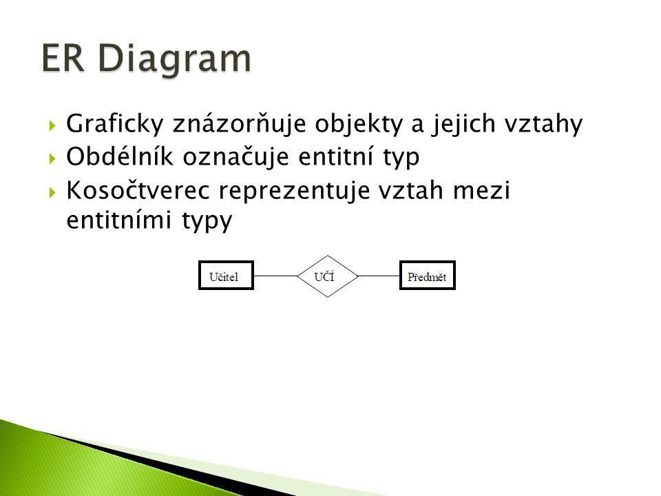  Graficky znázorňuje objekty a jejich vztahy  Obdélník označuje entitní typ  Kosočtverec reprezentuje vztah mezi entitními typy