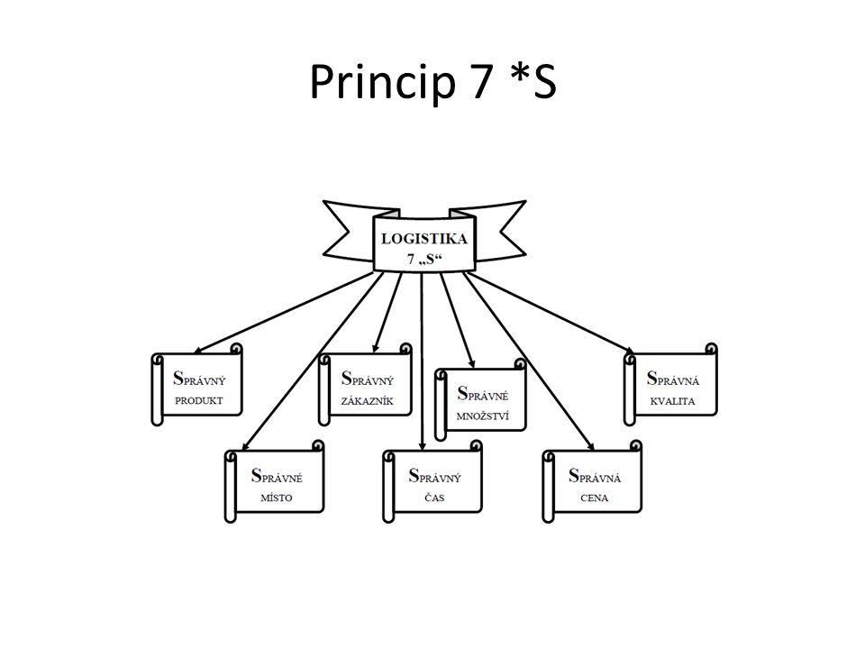 Základ logistiky Logistika musí být zaloţena na: • o prognózování, strategickém řízení, projektovém řízení, řízení procesů, informačních technologiích, • o službách zákazníkům, distribuci, tvorbě zásob, inventarizaci zásob, opatřování a správě, nákupu a zásobování, exportu a importu, • o plánování a operativním řízení výroby včetně stanovení výrobního sortimentu, • o řízení materiálového hospodářství, balení, přepravě, skladování, manipulaci a recyklaci, • o kvalitě, • o jmění, •
