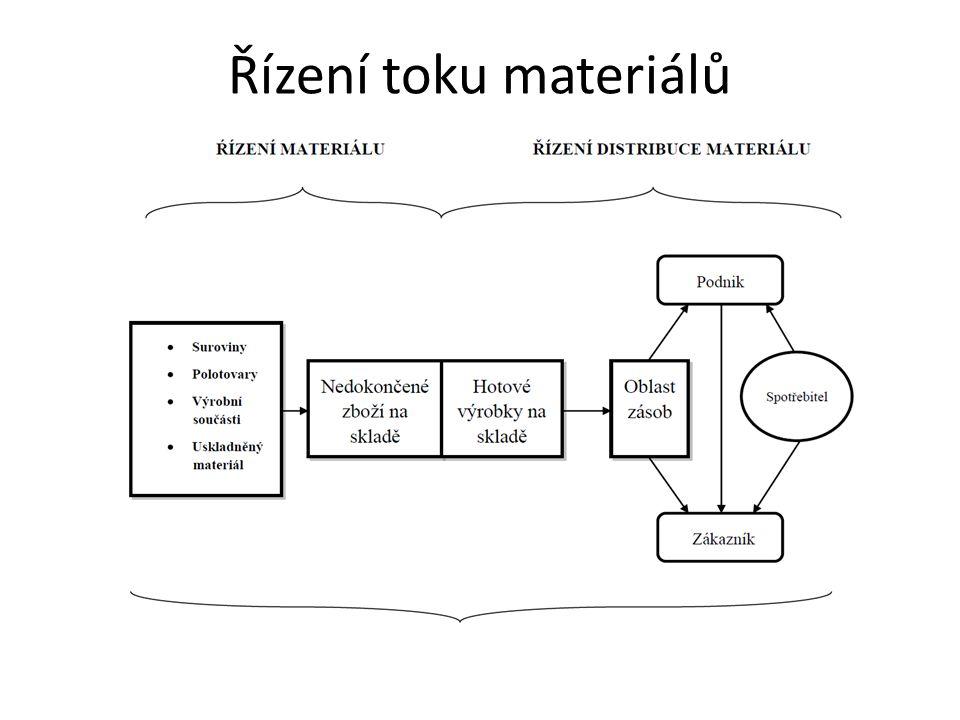 Řízení toku materiálů