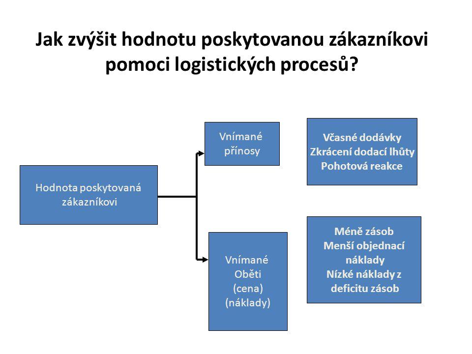 Jak zvýšit hodnotu poskytovanou zákazníkovi pomoci logistických procesů? Hodnota poskytovaná zákazníkovi Vnímané přínosy Vnímané Oběti (cena) (náklady