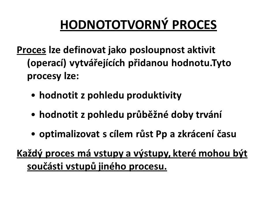 HODNOTOTVORNÝ PROCES Proces lze definovat jako posloupnost aktivit (operací) vytvářejících přidanou hodnotu.Tyto procesy lze: •hodnotit z pohledu prod