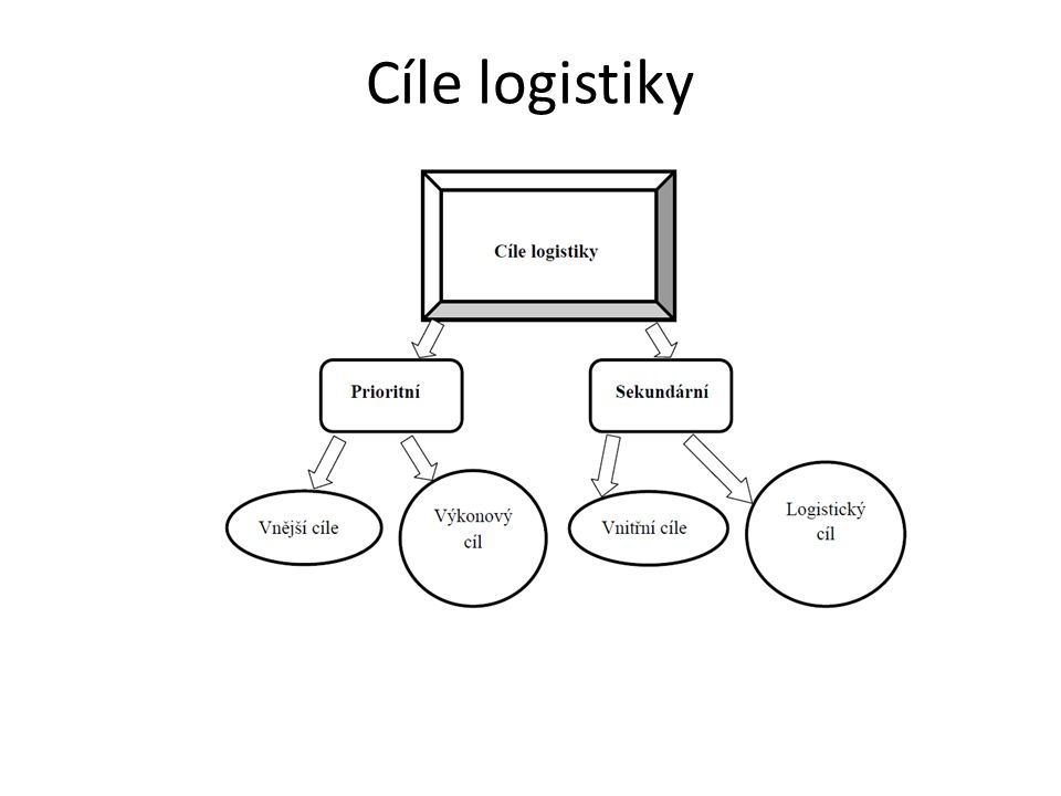 Cíle logistiky