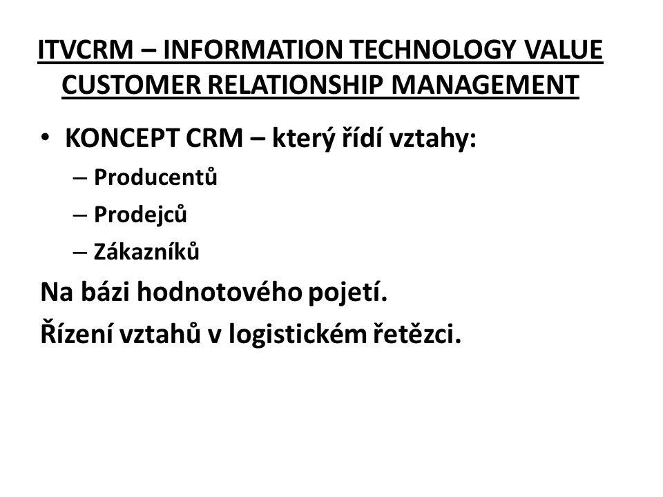 ITVCRM – INFORMATION TECHNOLOGY VALUE CUSTOMER RELATIONSHIP MANAGEMENT • KONCEPT CRM – který řídí vztahy: – Producentů – Prodejců – Zákazníků Na bázi