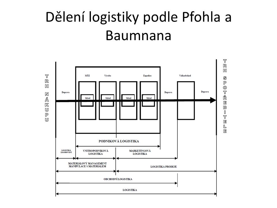 Dělení logistiky podle Pfohla a Baumnana