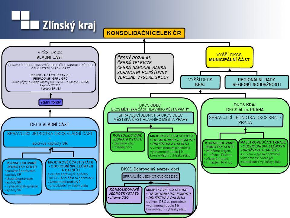 Návrh KVS a návrh novely technické vyhlášky seznam účetních jednotek patřících do DKCS •spravující jednotkou dílčího konsolidačního celku státu obec je účetní jednotka, která je obcí (§3, písm.